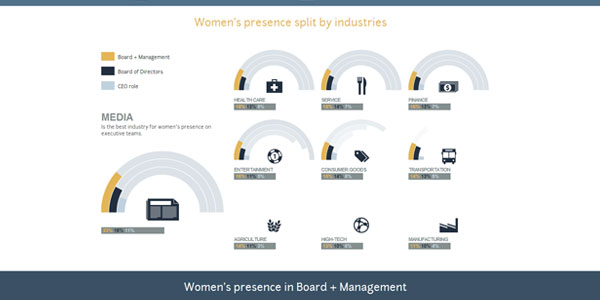 womens-presence-at-the-top-of-the-large-companies
